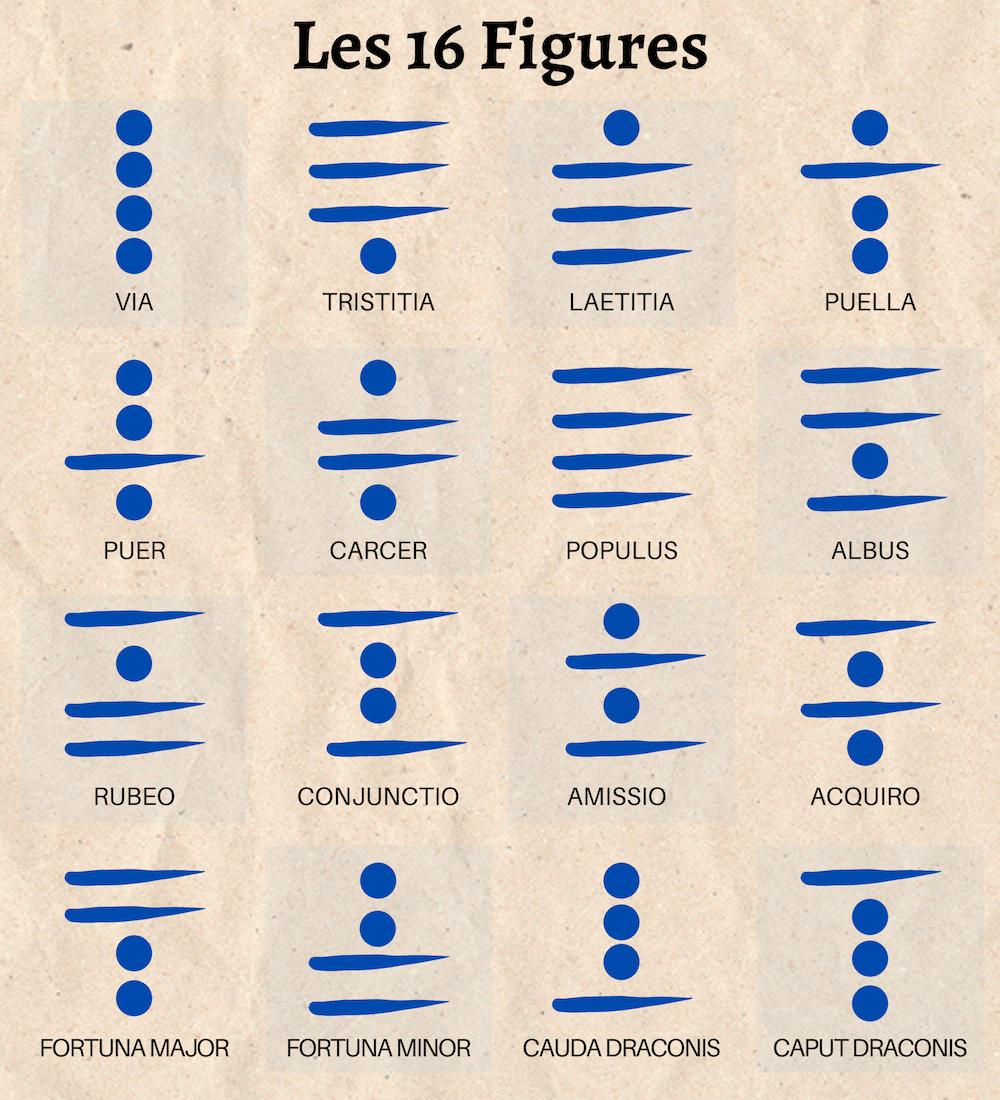 16 figures de la géomancie